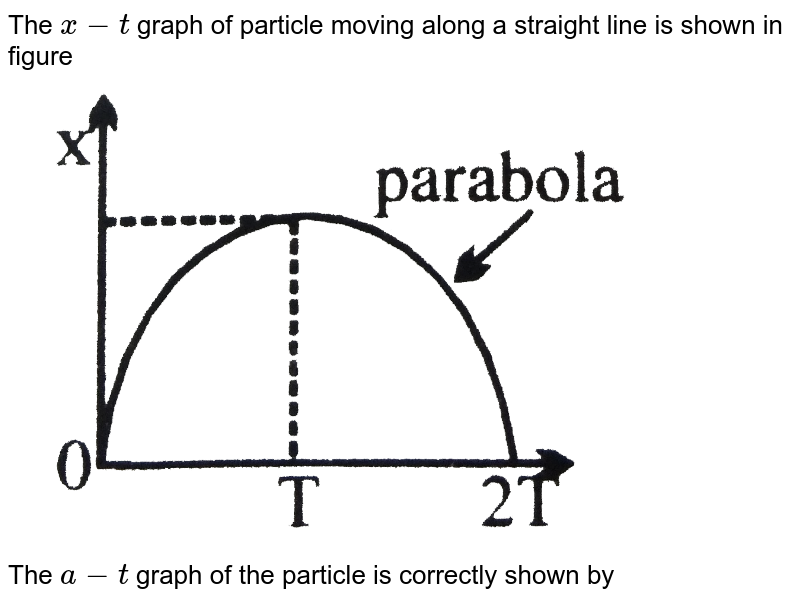 """The `x-t` graph of  particle moving along a straight line is shown in figure <br> <img src=""""https://d10lpgp6xz60nq.cloudfront.net/physics_images/NG_PHY_MEC_V01_C01_E01_018_Q01.png"""" width=""""80%""""> <br> The `a-t` graph of the particle is correctly shown by"""