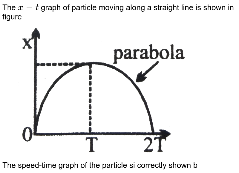 """The `x-t` graph of  particle moving along a straight line is shown in figure <br> <img src=""""https://d10lpgp6xz60nq.cloudfront.net/physics_images/NG_PHY_MEC_V01_C01_E01_019_Q01.png"""" width=""""80%""""><br> The speed-time graph of the particle si correctly shown by"""
