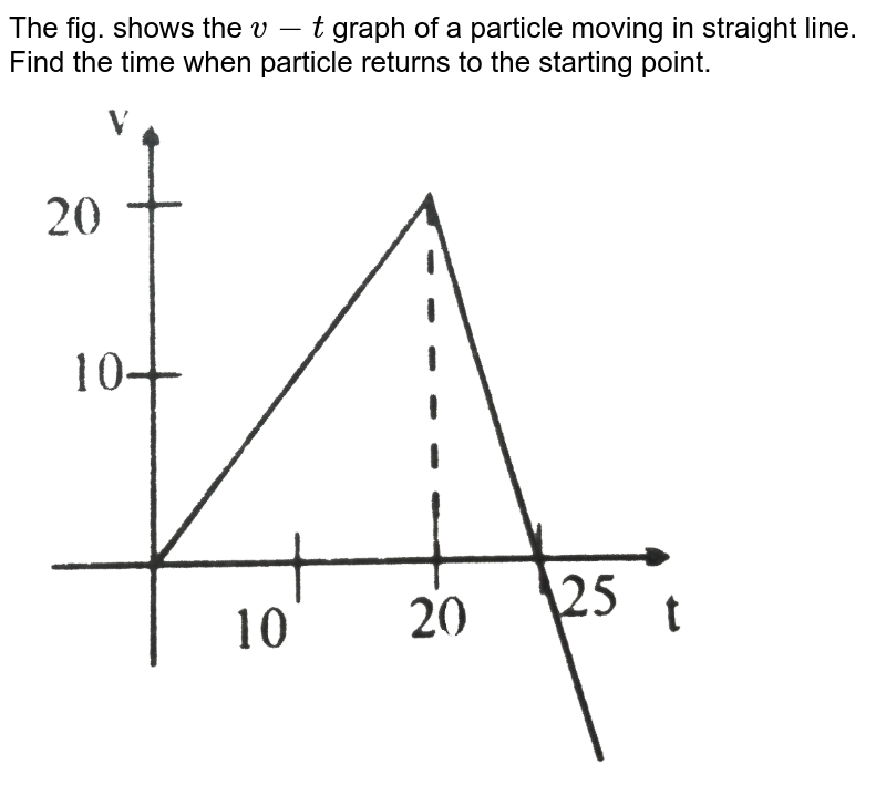 """The fig. shows the `v-t` graph of a particle moving in straight line. Find the time when particle returns to the starting point. <br> <img src=""""https://d10lpgp6xz60nq.cloudfront.net/physics_images/NG_PHY_MEC_V01_C01_E01_076_Q01.png"""" width=""""80%"""">"""