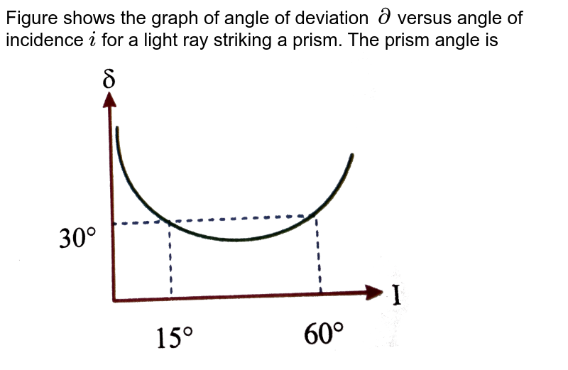 """Figure shows the graph of angle of deviation `del` versus angle of incidence `i` for a light ray striking a prism. The prism angle is <br>  <img src=""""https://d10lpgp6xz60nq.cloudfront.net/physics_images/NAR_PHY_XII_V06_C03_E01_652_Q01.png"""" width=""""80%"""">"""