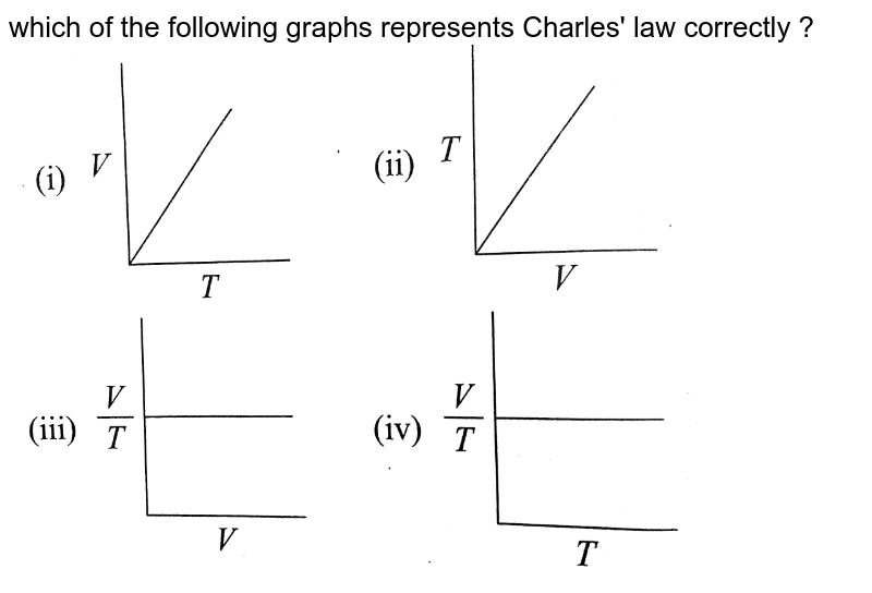 """which of the following graphs represents Charles' law correctly ?  <br> <img src=""""https://d10lpgp6xz60nq.cloudfront.net/physics_images/RS_P1_CHM_C05_E01_036_Q01.png"""" width=""""80%"""">"""
