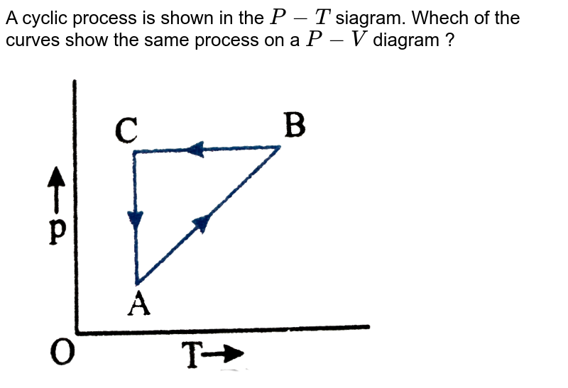 """A cyclic process is shown in the `P-T` siagram. Whech of the curves show the same process on a `P-V` diagram ? <br> <img src=""""https://d10lpgp6xz60nq.cloudfront.net/physics_images/NAR_PHY_XI_V06_C02_E01_007_Q01.png"""" width=""""80%"""">"""
