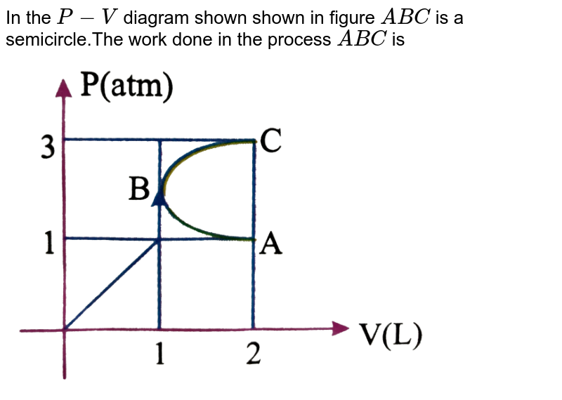 """In the `P-V` diagram shown shown in figure `ABC` is a semicircle.The work done in the process `ABC` is <br> <img src=""""https://d10lpgp6xz60nq.cloudfront.net/physics_images/NAR_PHY_XI_V06_C02_E01_011_Q01.png"""" width=""""80%"""">"""