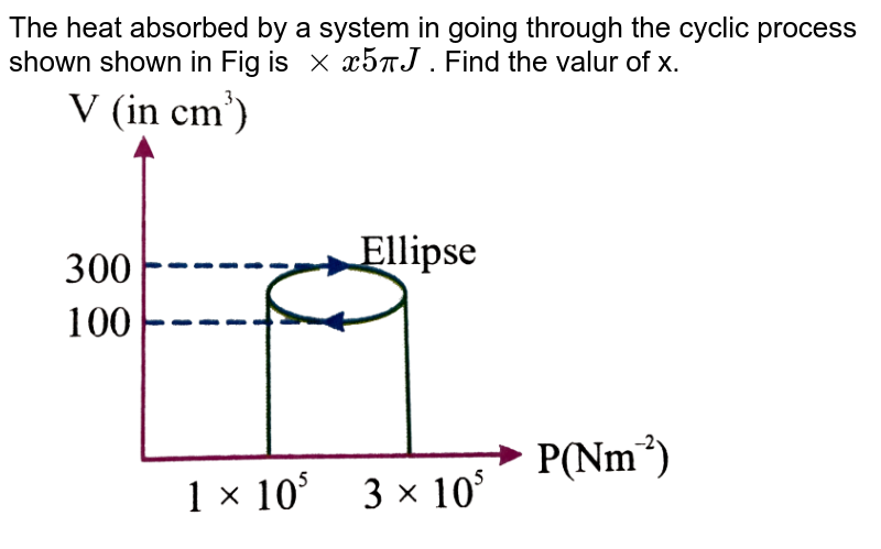 """The heat absorbed by a system in going through the cyclic process shown shown in Fig is `xxx 5piJ` . Find the valur of x. <br> <img src=""""https://d10lpgp6xz60nq.cloudfront.net/physics_images/NAR_PHY_XI_V06_C02_E01_063_Q01.png"""" width=""""80%"""">"""