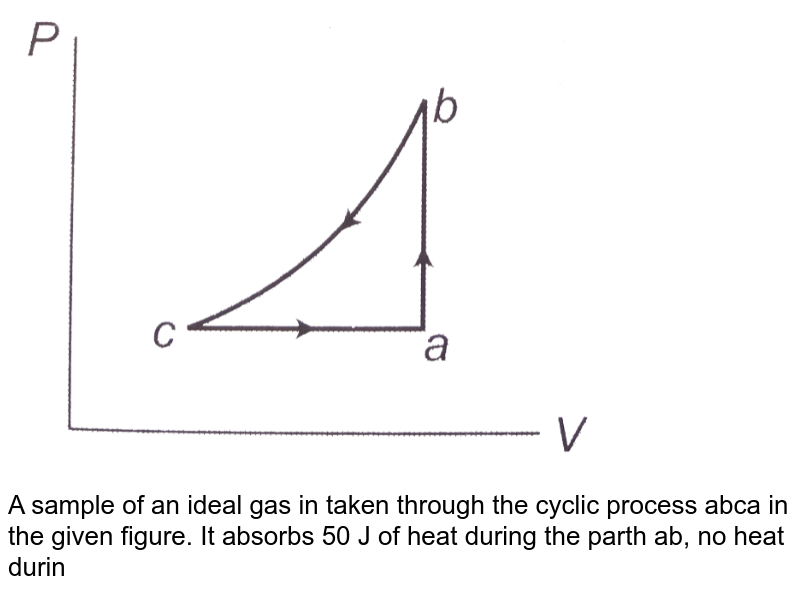 """<img src=""""https://d10lpgp6xz60nq.cloudfront.net/physics_images/CPS_V01_C21_S01_018_Q01.png"""" width=""""80%""""> <br> A sample of an ideal gas in taken through the cyclic process abca in the given figure. It absorbs 50 J of heat during the parth ab, no heat during bc and rejects 70J of heat during ca, 40 J of work is done on the gas during the part bc. <br> (a) Find the internal energy of the gas at b adn c if it is 1500 J at a. ltbr. (b) Calculate the work done by the gas during the part ca."""