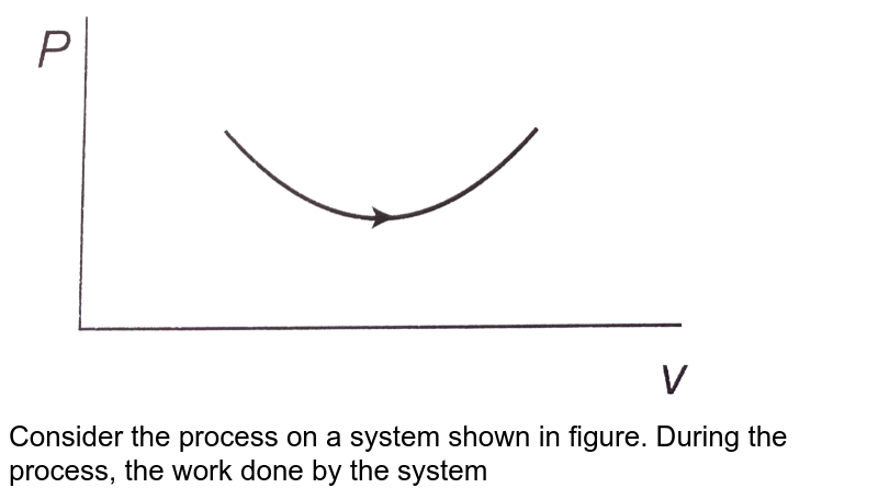 """<img src=""""https://d10lpgp6xz60nq.cloudfront.net/physics_images/CPS_V01_C21_E01_004_Q01.png"""" width=""""80%""""> <br> Consider the process on a system shown in figure. During the process, the work done by the system"""
