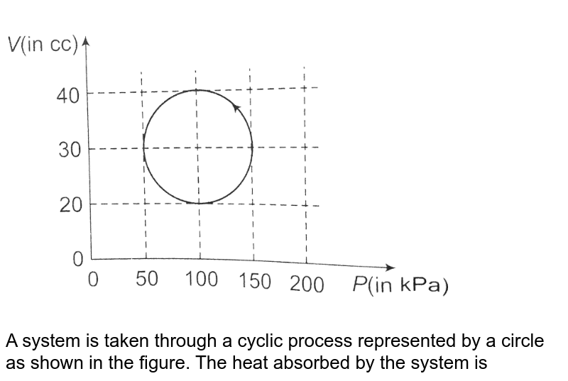 """<img src=""""https://d10lpgp6xz60nq.cloudfront.net/physics_images/CPS_V01_C21_E01_023_Q01.png"""" width=""""80%""""> <br> A system is taken through a cyclic process represented by a circle as shown in the figure. The heat absorbed by the system is"""