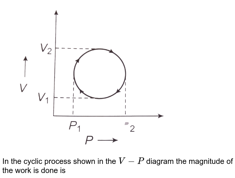 """<img src=""""https://d10lpgp6xz60nq.cloudfront.net/physics_images/CPS_V01_C21_E01_030_Q01.png"""" width=""""80%""""> <br> In the cyclic process shown in the `V-P` diagram the magnitude of the work is done is"""