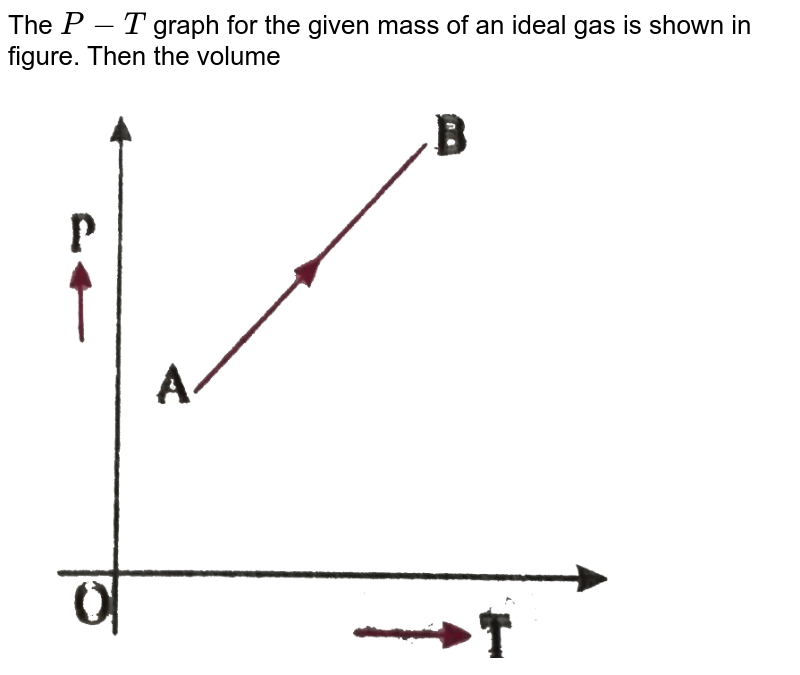 """The `P-T` graph for the given mass of an ideal gas is shown in figure. Then the volume <br> <img src=""""https://d10lpgp6xz60nq.cloudfront.net/physics_images/NAR_PHY_XI_V05_C01(II)_E01_022_Q01.png"""" width=""""80%"""">"""