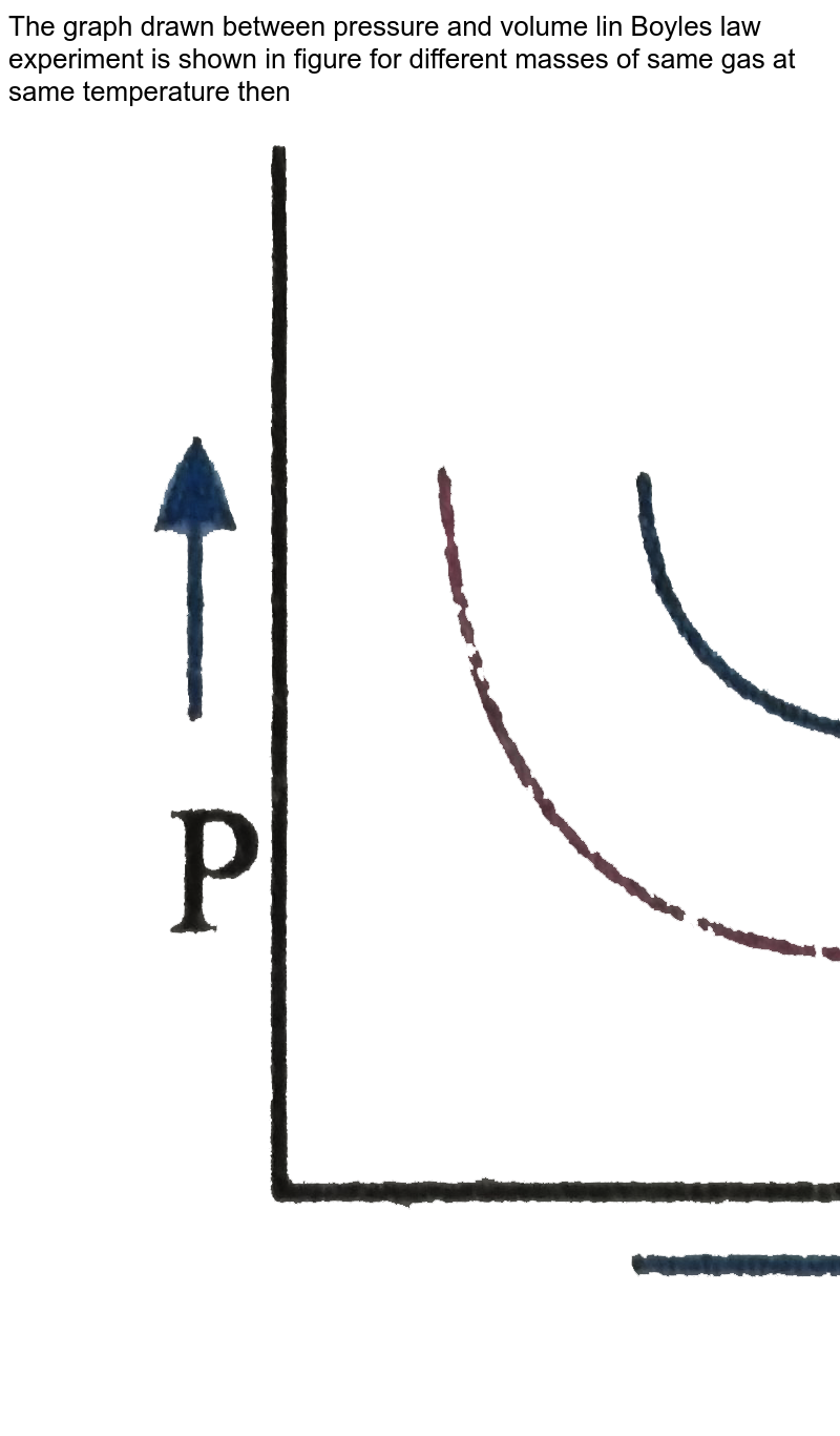 """The graph drawn between pressure and volume lin Boyles law experiment is shown in figure for different masses of same gas at same temperature then <img src=""""https://d10lpgp6xz60nq.cloudfront.net/physics_images/NAR_PHY_XI_V05_C01(II)_E01_059_Q01.png"""" width=""""80%"""">"""
