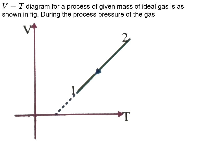 """`V-T` diagram for a process of given mass of ideal gas is as shown in fig. During the process pressure of the gas <br> <img src=""""https://d10lpgp6xz60nq.cloudfront.net/physics_images/NAR_PHY_XI_V05_C01(II)_E01_072_Q01.png"""" width=""""80%"""">"""