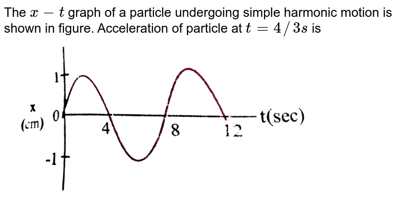 """The `x-t` graph of a particle undergoing simple harmonic motion is shown in figure. Acceleration of particle at `t = 4//3 s` is <br> <img src=""""https://d10lpgp6xz60nq.cloudfront.net/physics_images/NAR_PHY_XI_V04_C01_E01_157_Q01.png"""" width=""""80%"""">"""