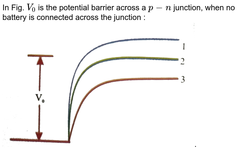 """In Fig. `V_(0)` is the potential barrier across a `p-n` junction, when no battery is connected across the junction : <br> <img src=""""https://d10lpgp6xz60nq.cloudfront.net/physics_images/NAR_PHY_XII_V05_C04_E01_238_Q01.png"""" width=""""80%"""">."""