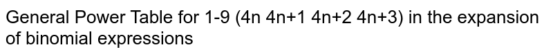 General Power Table for 1-9 (4n 4n+1 4n+2 4n+3) in the expansion of binomial expressions