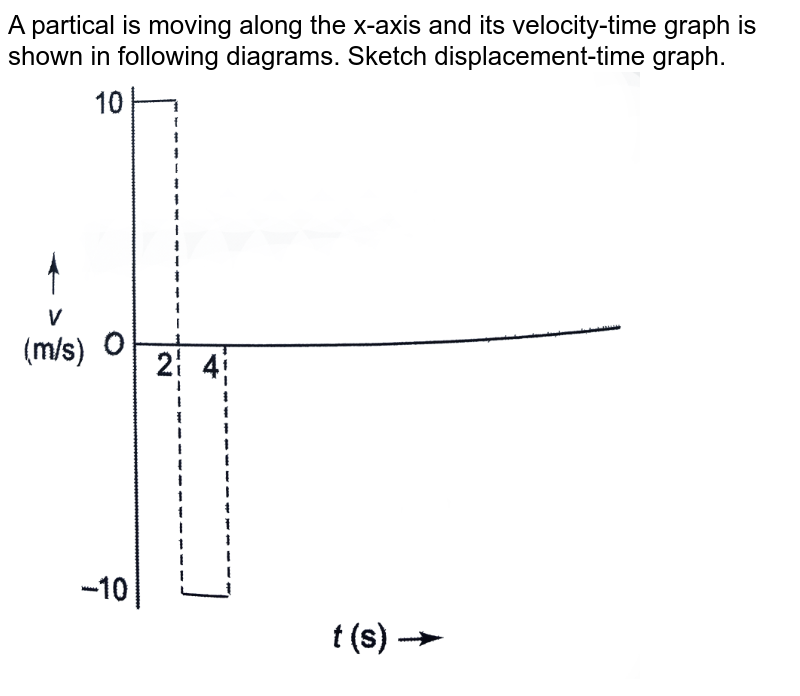 """A partical is moving along the x-axis and its velocity-time graph is shown in following diagrams. Sketch displacement-time graph. <br> <img src=""""https://d10lpgp6xz60nq.cloudfront.net/physics_images/CPS_V01_C02_S01_105_Q01.png"""" width=""""80%""""> <br> <img src=""""https://d10lpgp6xz60nq.cloudfront.net/physics_images/CPS_V01_C02_S01_105_Q02.png"""" width=""""80%""""> <br> <img src=""""https://d10lpgp6xz60nq.cloudfront.net/physics_images/CPS_V01_C02_S01_105_Q03.png"""" width=""""80%""""> <br> <img src=""""https://d10lpgp6xz60nq.cloudfront.net/physics_images/CPS_V01_C02_S01_105_Q04.png"""" width=""""80%"""">"""