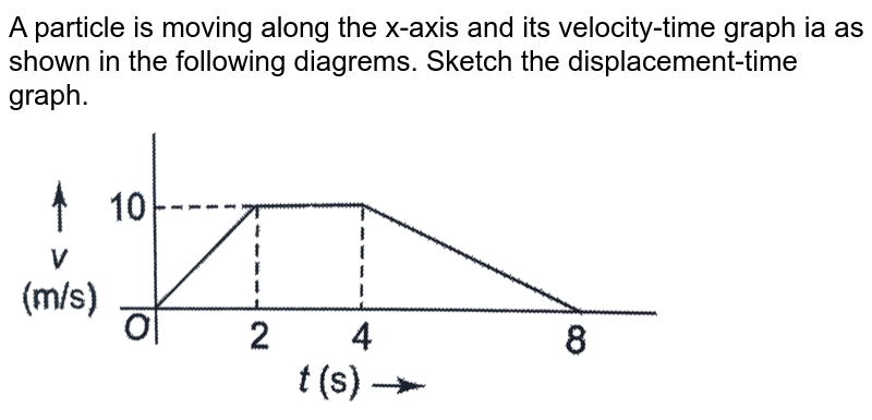 """A particle is moving along the x-axis and its velocity-time graph ia as shown in the following diagrems. Sketch the displacement-time graph. <br> <img src=""""https://d10lpgp6xz60nq.cloudfront.net/physics_images/CPS_V01_C02_S01_106_Q01.png"""" width=""""80%""""> <br> <img src=""""https://d10lpgp6xz60nq.cloudfront.net/physics_images/CPS_V01_C02_S01_106_Q02.png"""" width=""""80%""""> <br> <img src=""""https://d10lpgp6xz60nq.cloudfront.net/physics_images/CPS_V01_C02_S01_106_Q03.png"""" width=""""80%"""">"""