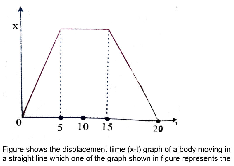 """<img src=""""https://d10lpgp6xz60nq.cloudfront.net/physics_images/NAR_PHY_XI_V01_C03_E01_108_Q01.png"""" width=""""80%""""> <br> Figure shows the displacement tiime (x-t) graph of a body moving in a straight line which one of the graph shown in figure represents the velocity- time (v-t) graph of the motion of the body."""