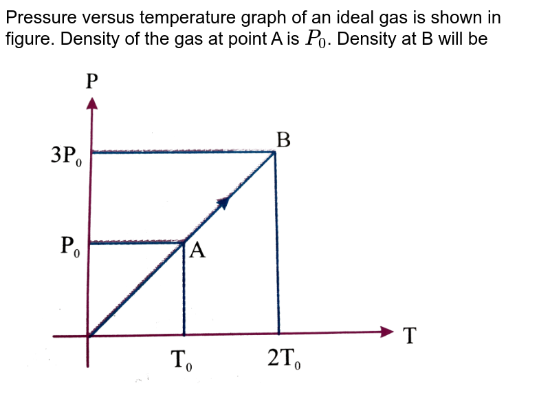 """Pressure versus temperature graph of an ideal gas is shown in figure. Density of the gas at point A is `P_(0)`. Density at B will be <br> <img src=""""https://d10lpgp6xz60nq.cloudfront.net/physics_images/NAR_PHY_XI_V06_C01_E01_110_Q01.png"""" width=""""80%"""">"""