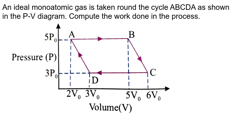 """An ideal monoatomic gas is taken round the cycle ABCDA as shown in the P-V diagram. Compute the work done in the process. <br> <img src=""""https://d10lpgp6xz60nq.cloudfront.net/physics_images/NAR_PHY_XI_V06_C01_S01_159_Q01.png"""" width=""""80%"""">"""