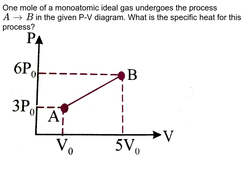 """One mole of a monoatomic ideal gas undergoes the process `ArarrB` in the given P-V diagram. What is the specific heat for this process? <br> <img src=""""https://d10lpgp6xz60nq.cloudfront.net/physics_images/NAR_PHY_XI_V06_C01_S01_172_Q01.png"""" width=""""80%"""">"""