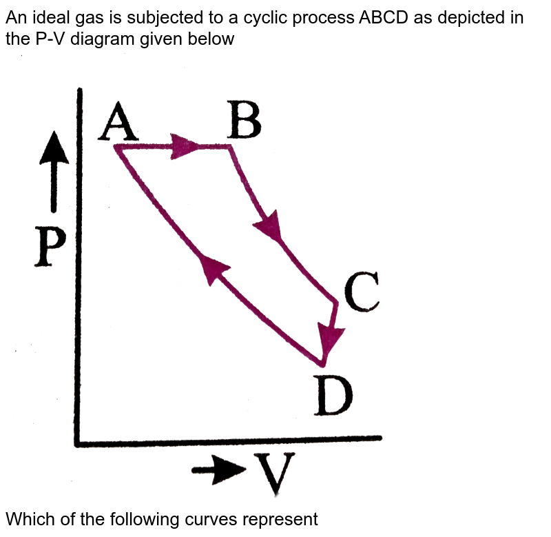 """An ideal gas is subjected to a cyclic process ABCD as depicted in the P-V diagram given below <br> <img src=""""https://d10lpgp6xz60nq.cloudfront.net/physics_images/NAR_PHY_XI_V06_C01_S01_181_Q01.png"""" width=""""80%""""> <br> Which of the following curves represents the equivalent cyclic process?"""