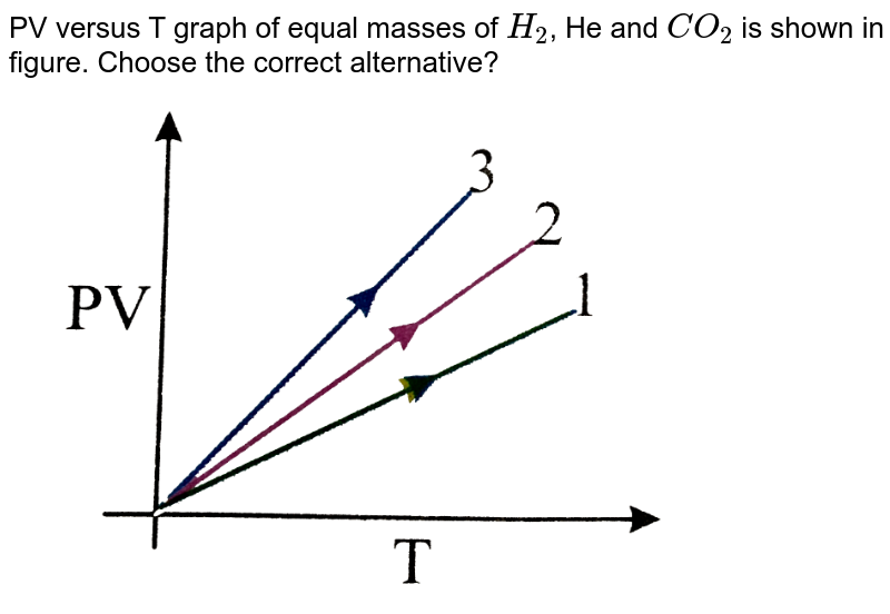 """PV versus T graph of equal masses of `H_(2)`, He and `CO_(2)` is shown in figure. Choose the correct alternative? <br> <img src=""""https://d10lpgp6xz60nq.cloudfront.net/physics_images/NAR_PHY_XI_V06_C01_E01_290_Q01.png"""" width=""""80%"""">"""