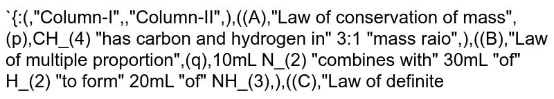 """`{:(,""""Column-I"""",,""""Column-II"""",),((A),""""Law of conservation of mass"""",(p),CH_(4) """"has carbon and hydrogen in"""" 3:1 """"mass raio"""",),((B),""""Law of multiple proportion"""",(q),10mL N_(2) """"combines with"""" 30mL """"of"""" H_(2) """"to form"""" 20mL """"of"""" NH_(3),),((C),""""Law of definite proportion"""",(r),""""S and"""" O_(2) """"combine to form"""" SO_(2) """"and"""" SO_(3),),((D),""""Law of reciprocal proportion"""",(s),""""In"""" H_(2)S """"and""""  SO_(2) """"mass ratio of  H and O w.r.t. sulphure is"""" 1:16 """"hence in"""" H_(2)O """"mass ratio of H and O is"""" 1:8.,),((E),""""Gay Lussac's Law"""",(t),4.2 g MgCO_(3) """"gives"""" 2.0 g """"residue on heating"""",):}`"""