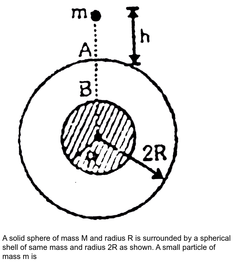"""<img src=""""https://d10lpgp6xz60nq.cloudfront.net/physics_images/ALN_PHY_C08(II)_S01_038_Q01.png"""" width=""""80%""""> <br> A solid sphere of mass M and radius R is surrounded by a spherical shell of same mass  and radius 2R as shown. A small particle of mass m is relased from rest from a height h`(lt lt R)` above the shell. There is a hole in the shell. <br> Q. With what approximate speed will it collide at B?"""