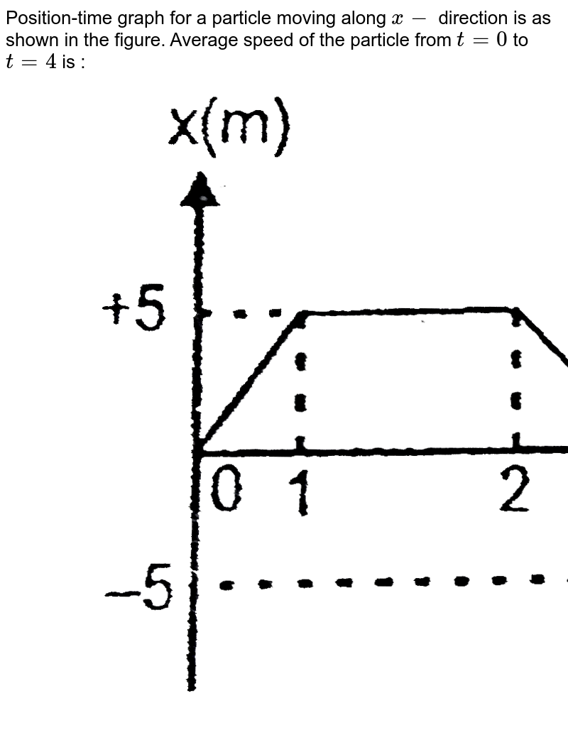 """Position-time graph for a particle moving along `x-` direction is as shown in the figure. Average speed of the particle from `t = 0` to `t = 4` is : <br> <img src=""""https://d10lpgp6xz60nq.cloudfront.net/physics_images/RES_P15_17_APCT_P2_XI_E01_018_Q01.png"""" width=""""80%"""">"""