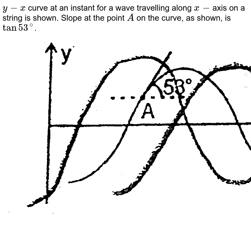 """`y-x` curve at an instant for a wave travelling along `x-`axis on a string is shown. Slope at the point `A` on the curve, as shown, is `tan 53^(@)`. <br> <img src=""""https://d10lpgp6xz60nq.cloudfront.net/physics_images/RES_P20_17_APCT_P6_XI_E01_040_Q01.png"""" width=""""80%"""">"""