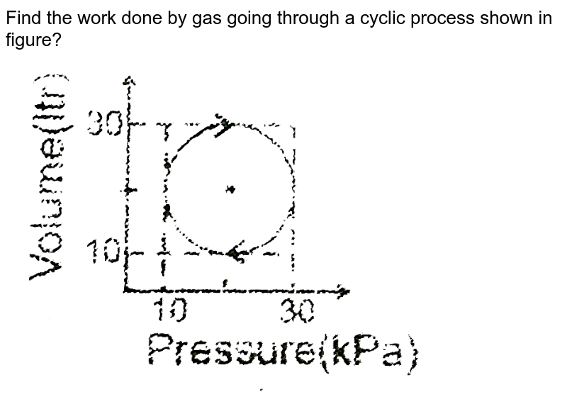 """Find the work done by gas going through a cyclic process shown in figure?  <br> <img src=""""https://d10lpgp6xz60nq.cloudfront.net/physics_images/RES_HAT_PHY_XI_C01_E01_058_Q01.png"""" width=""""80%"""">"""