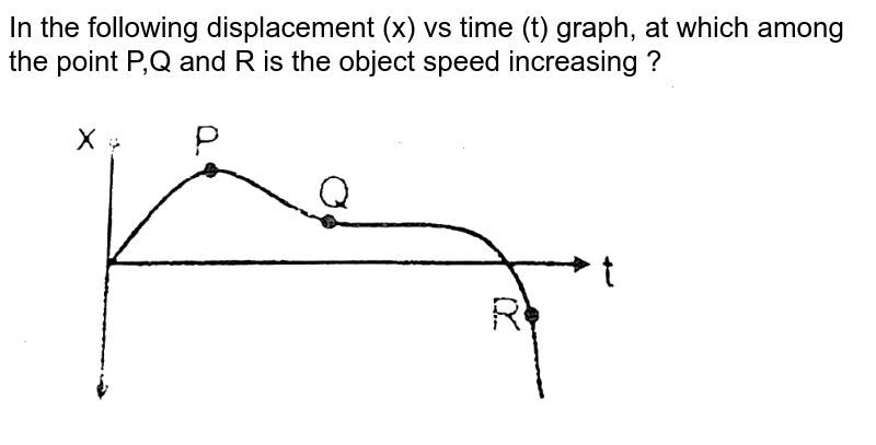"""In the following displacement (x) vs time (t) graph, at which among the point P,Q and R is the object speed increasing ? <br> <img src=""""https://d10lpgp6xz60nq.cloudfront.net/physics_images/RES_DPP_PHY_XII_E01_621_Q01.png"""" width=""""80%"""">"""
