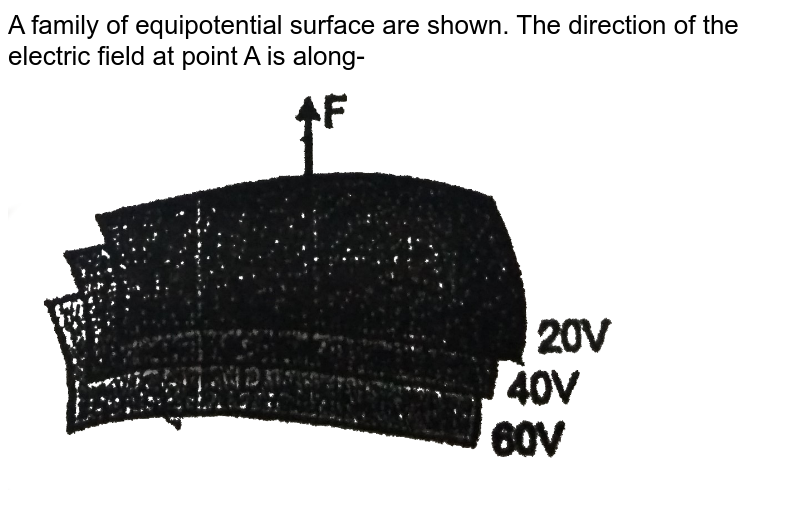 """A family of equipotential surface are shown. The direction of the electric field at point A is along- <br> <img src=""""https://d10lpgp6xz60nq.cloudfront.net/physics_images/RES_PHY_RK_JM_C19_E01_655_Q01.png"""" width=""""80%"""">"""
