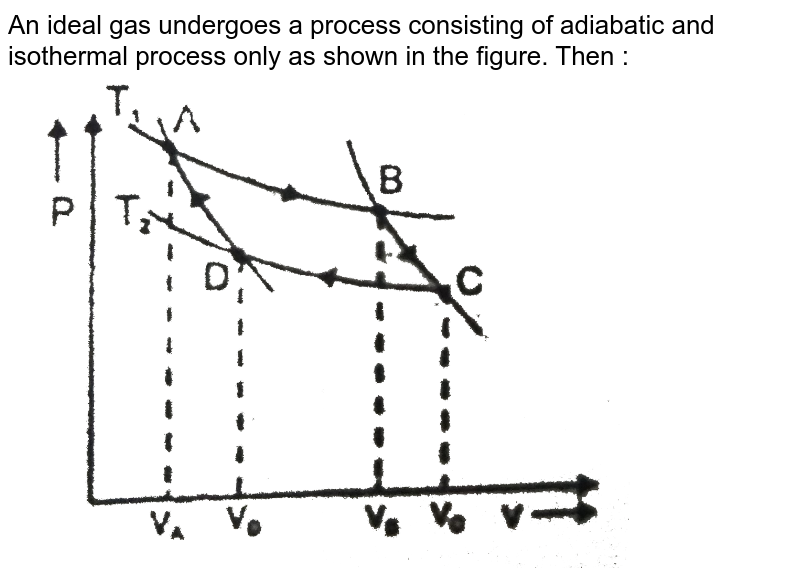 """An ideal gas undergoes a process consisting of adiabatic and isothermal process only as shown in the figure. Then :<br> <img src=""""https://d10lpgp6xz60nq.cloudfront.net/physics_images/RES_PHY_RK_JM_PT2_E01_1150_Q01.png"""" width=""""80%"""">"""