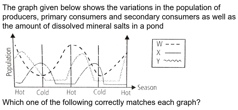 """The graph given below shows the variations in the population of producers, primary consumers and secondary consumers as well as the amount of dissolved mineral salts in a pond <br> <img src=""""https://d10lpgp6xz60nq.cloudfront.net/physics_images/NCERT_FING_BIO_OBJ_XII_ECO_C14_E01_104_Q01.png"""" width=""""80%""""> <br> Which one of the following correctly matches each graph?"""