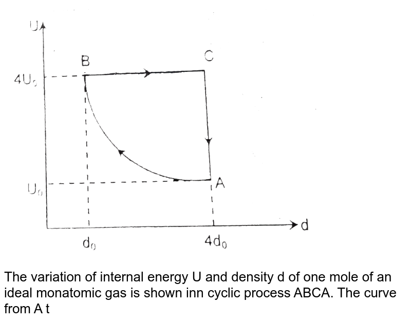 """<img src=""""https://d10lpgp6xz60nq.cloudfront.net/physics_images/RES_09_16_APPT_P1_E01_085_Q01.png"""" width=""""80%""""> <br> The variation of internal energy U and density d of one mole of an ideal monatomic gas is shown inn cyclic process ABCA. The curve from A to B is a rectangular hyperbola. Select correct alternatives."""