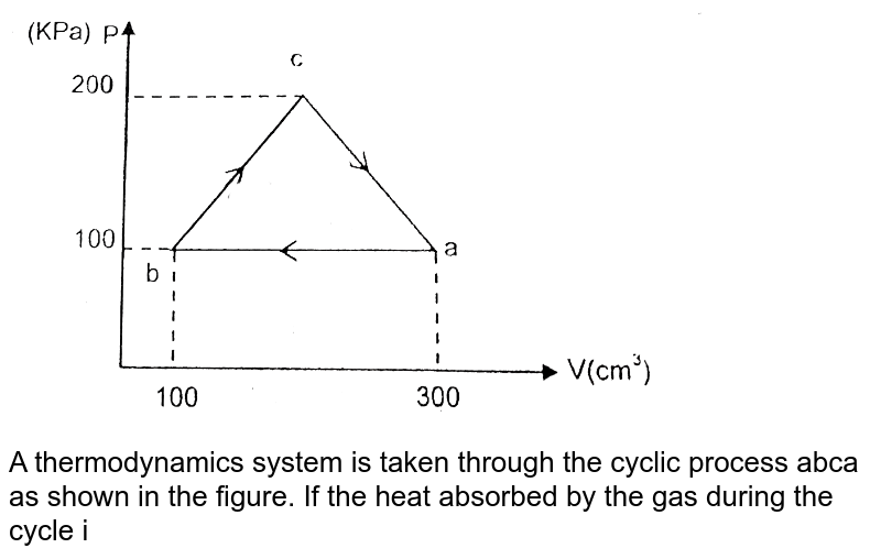 """<img src=""""https://d10lpgp6xz60nq.cloudfront.net/physics_images/RES_09_16_APPT_P1_E01_103_Q01.png"""" width=""""80%""""> <br> A thermodynamics system is taken through the cyclic process abca as shown in the figure. If the heat absorbed by the gas during the cycle is 5x joule then find the value of x."""