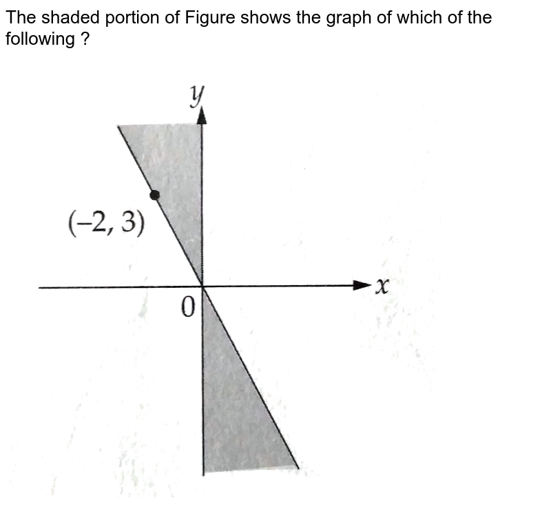 """The shaded portion of Figure  shows the graph of which of the following ?   <br>  <img src=""""https://d10lpgp6xz60nq.cloudfront.net/physics_images/KPL_SAT_MAT_L2_C07_E01_005_Q01.png"""" width=""""80%"""">"""