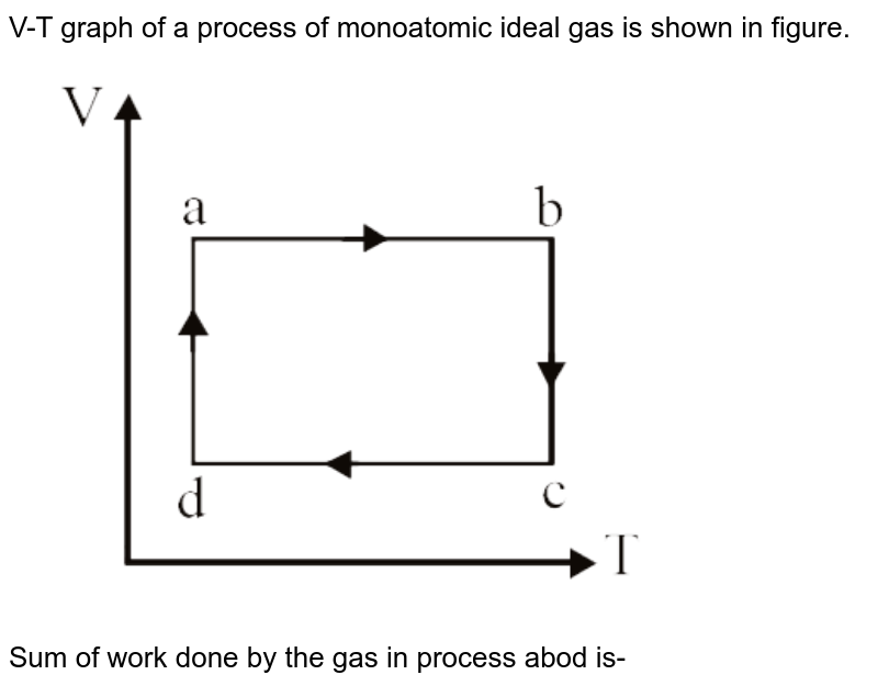 """V-T graph of a process of monoatomic ideal gas is shown in figure. <br> <img src=""""https://d10lpgp6xz60nq.cloudfront.net/physics_images/DPP_PHY_25_E01_023_Q01.png"""" width=""""80%""""> <br> Sum of work done by the gas in process abod is-"""