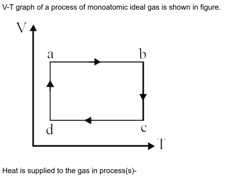 """V-T graph of a process of monoatomic ideal gas is shown in figure. <br> <img src=""""https://d10lpgp6xz60nq.cloudfront.net/physics_images/DPP_PHY_25_E01_024_Q01.png"""" width=""""80%""""> <br> Heat is supplied to the gas in process(s)-"""