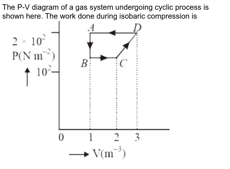 """The P-V diagram of a gas system undergoing cyclic process is shown here. The work done during isobaric compression is <br> <img src=""""https://d10lpgp6xz60nq.cloudfront.net/physics_images/DPP_PHY_CP11_E01_009_Q01.png"""" width=""""80%"""">"""