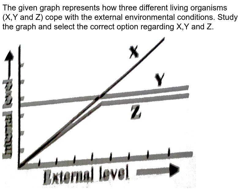 """The given graph represents how three different living organisms (X,Y and Z) cope with the external environmental conditions. Study the graph and select the correct option regarding X,Y and Z. <br> <img src=""""https://d10lpgp6xz60nq.cloudfront.net/physics_images/NCERT_FING_BIO_OBJ_XII_OP_C13_E01_038_Q01.png"""" width=""""80%"""">"""