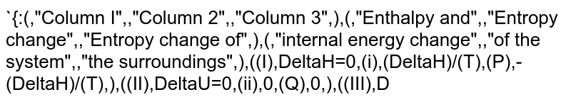 """`{:(,""""Column I"""",,""""Column 2"""",,""""Column 3"""",),(,""""Enthalpy and"""",,""""Entropy change"""",,""""Entropy change of"""",),(,""""internal energy change"""",,""""of the system"""",,""""the surroundings"""",),((I),DeltaH=0,(i),(DeltaH)/(T),(P),-(DeltaH)/(T),),((II),DeltaU=0,(ii),0,(Q),0,),((III),DeltaH=+ve,(iii),+ve,(R),+ve,),((IV),DeltaH=-ve,(iv),-ve,(S),-ve,):}`  <br> <img src=""""https://d10lpgp6xz60nq.cloudfront.net/physics_images/ALN_XII_P2_E01_079_Q01.png"""" width=""""80%"""">"""