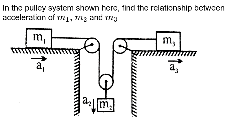 """In the pulley system shown here, find the relationship between acceleration of `m_(1),m_(2)` and `m_(3)` <br> <img src=""""https://d10lpgp6xz60nq.cloudfront.net/physics_images/BSL_XI_RT_P3_E01_105_Q01.png"""" width=""""80%"""">"""