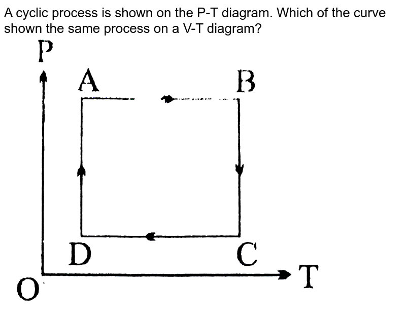 """A cyclic process is shown on the P-T diagram. Which of the curve shown the same process on a V-T diagram? <br> <img src=""""https://d10lpgp6xz60nq.cloudfront.net/physics_images/BSL_XI_RT_P12_E01_531_Q01.png"""" width=""""80%"""">"""