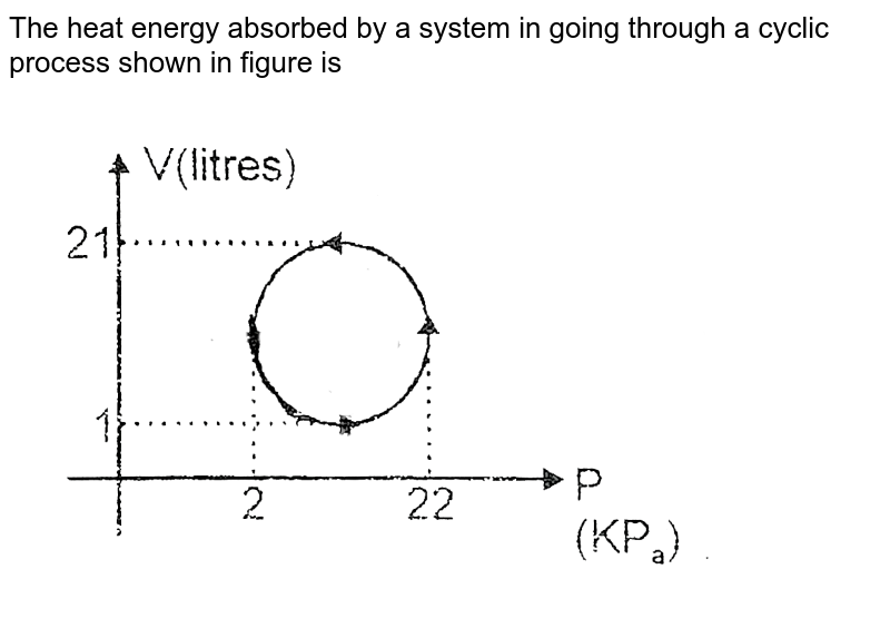 """The heat energy absorbed by  a system in going through a cyclic process shown in figure is  <br> <img src=""""https://d10lpgp6xz60nq.cloudfront.net/physics_images/VBA_IRP_FST_2_E01_345_Q01.png"""" width=""""80%"""">"""