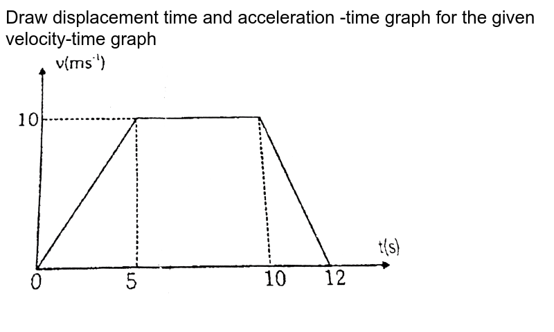 """Draw displacement time and acceleration -time graph for the given velocity-time graph <br> <img src=""""https://d10lpgp6xz60nq.cloudfront.net/physics_images/ALN_PHY_C02_S01_034_Q01.png"""" width=""""80%"""">"""