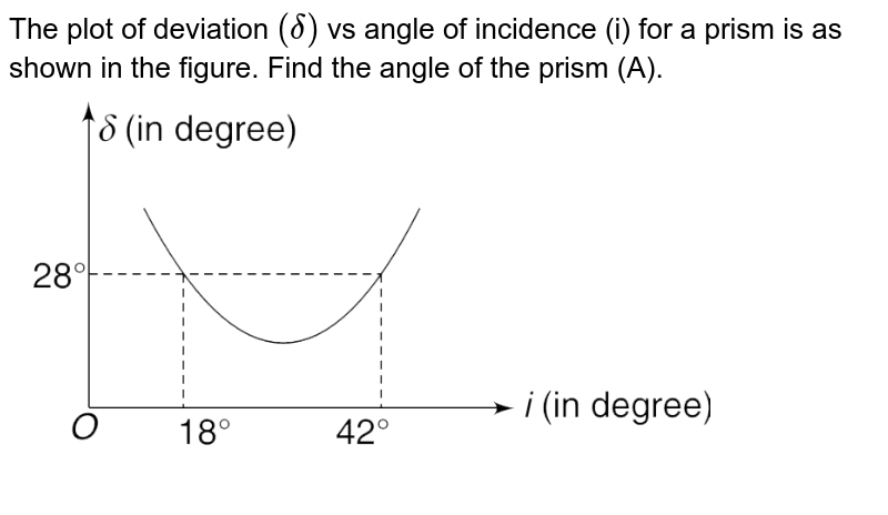 """The plot of deviation `(delta)` vs angle of incidence (i) for a prism is as shown in the figure. Find the angle of the prism (A). <br> <img src=""""https://d10lpgp6xz60nq.cloudfront.net/physics_images/IJA_PHY_V02_C13_E01_110_Q01.png"""" width=""""80%"""">"""