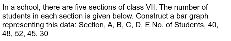 In a school, there are five sections of class   VII. The number of students in each section is given below. Construct a bar   graph representing this data: Section,   A, B, C, D, E No.   of Students, 40, 48, 52, 45, 30
