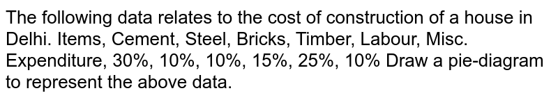The following data relates to the cost of   construction of a house in Delhi. Items,   Cement, Steel, Bricks, Timber, Labour, Misc. Expenditure,   30%, 10%, 10%, 15%, 25%, 10% Draw a pie-diagram to represent the above data.